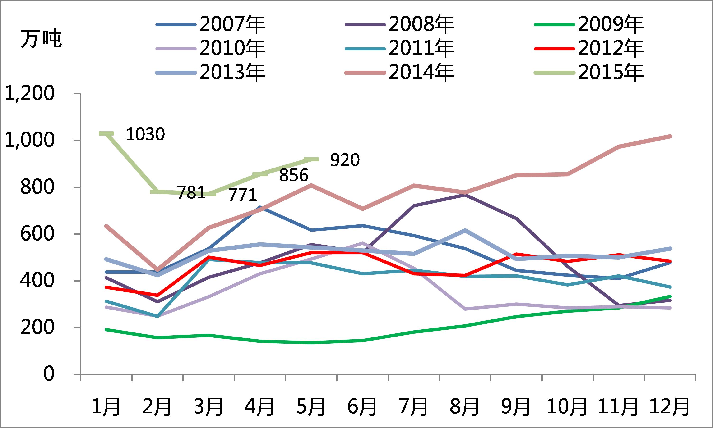 2015年下半年中国钢材价格走势预测图片