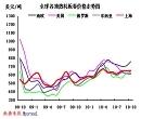 国际热卷价格走势