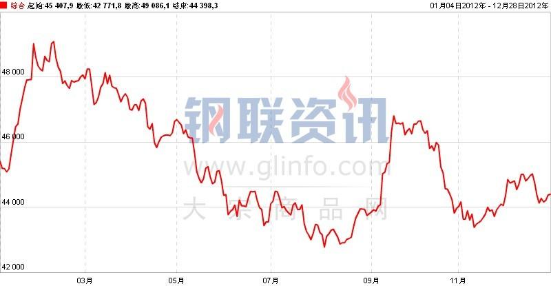 2012年有色金属市场跌宕起伏 明年或暖市可期 - 钢材图片