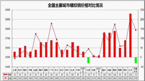 9月国内建筑钢材价格或延续震荡图片