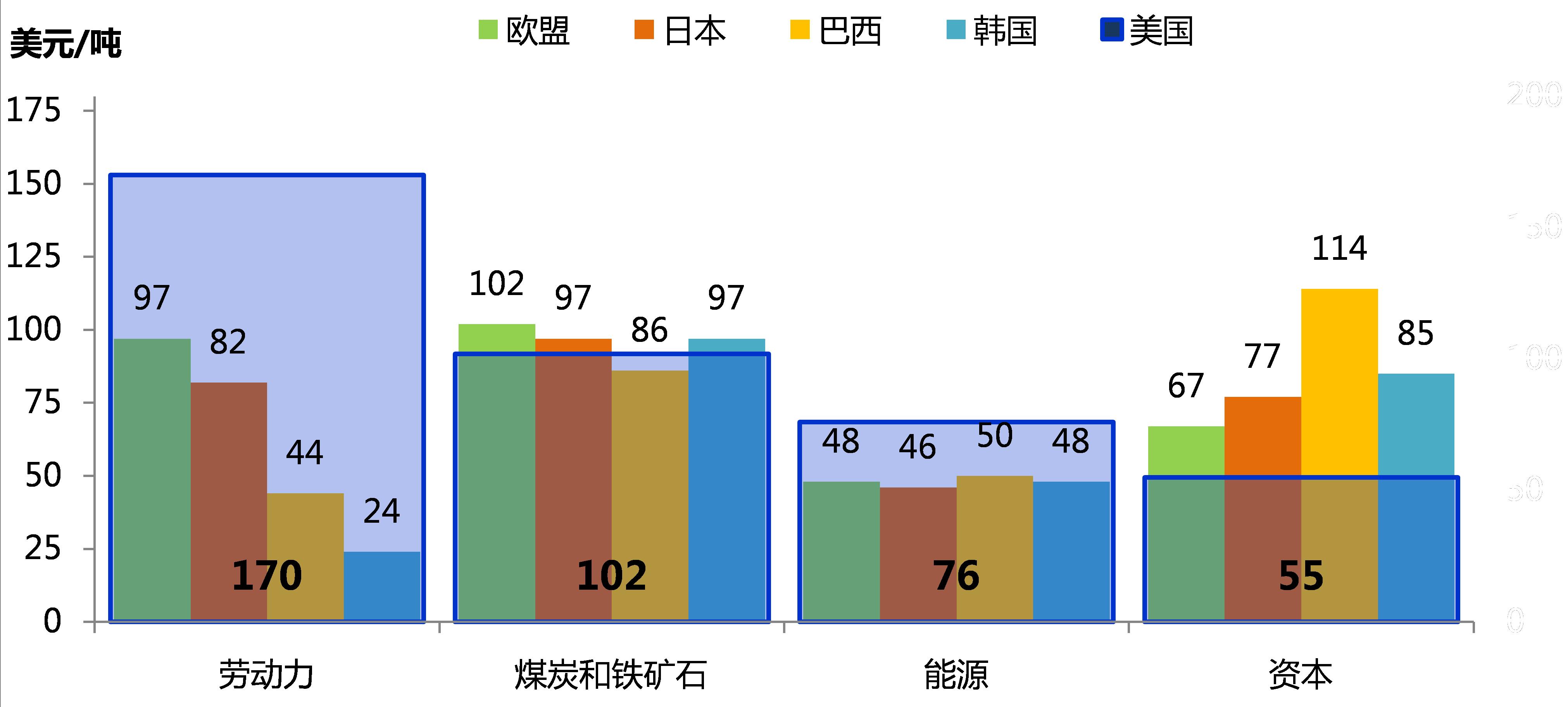 河北省钢铁等产业结构调整取得积极成效
