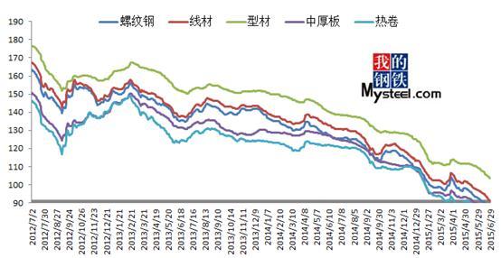 近三年来国内几大钢材相关品种价格相对指数走势图片