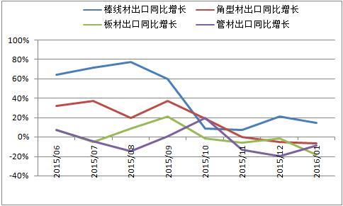 2016年1月份我国钢材出口分析及后期预判