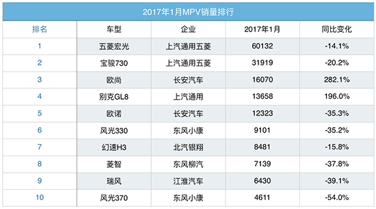 销量,MPV,1月MPV销量,1月汽车销量,长安,上汽通用