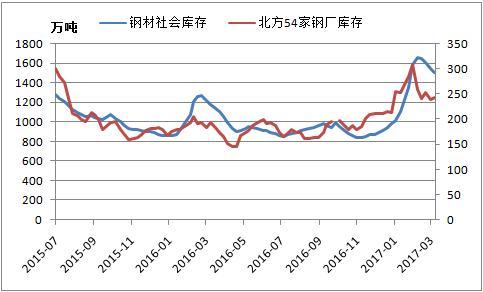 流通市场及钢厂钢材库存量走势