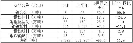 上半年№我国出口钢铁板材2017万吨