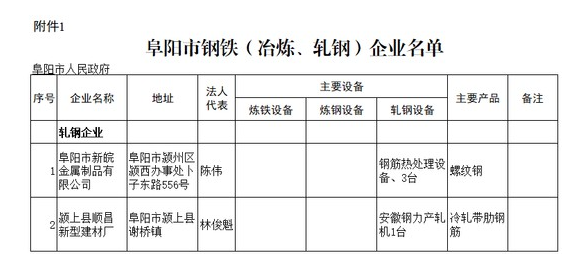 阜阳市钢铁、铸造企业名单公示