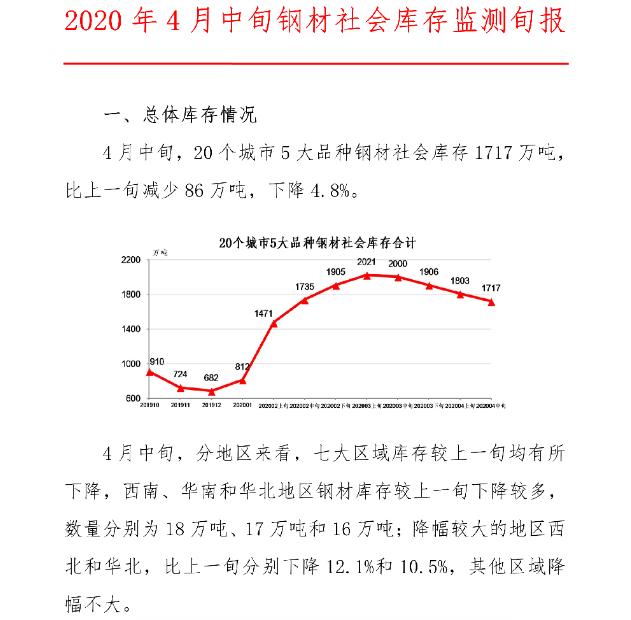 中钢协:2020年4月中旬钢材社会库存监测旬报