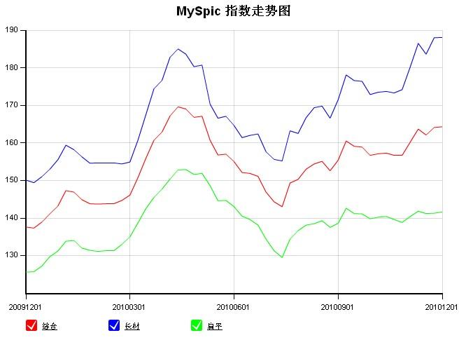 3日钢材价格行情指数图片