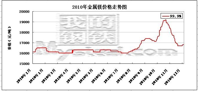 2010年金属镁价格走势图_我的钢铁图片