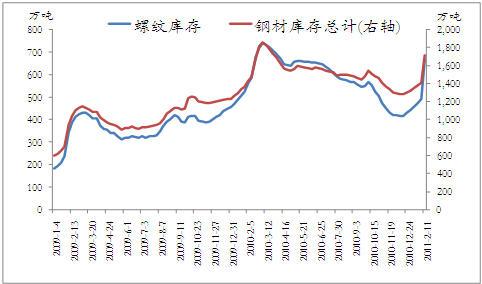 近期钢材期货走势分析及后市展望