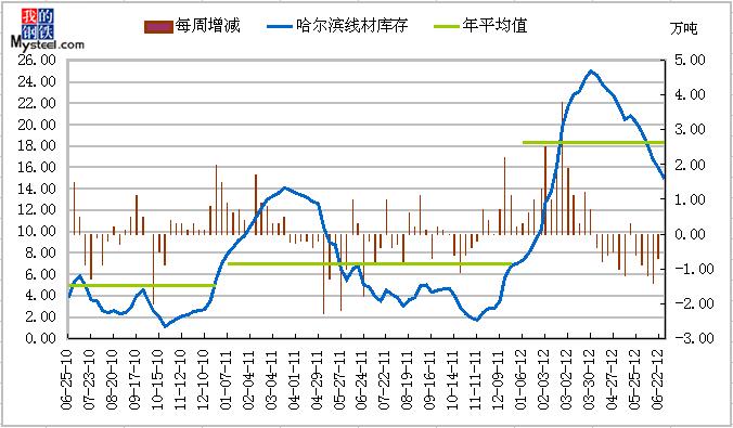 2012年06月29日哈尔滨市场建筑钢材库存情况图片