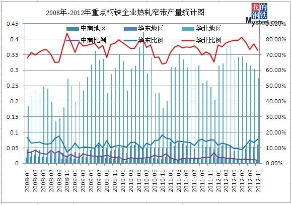 2008-2012年热轧窄带产量统计图图片