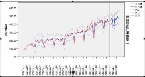 2005-2013年8月焊管产量走势及arima模型预测值图片