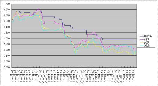 2014年五月份生铁价格走势预测