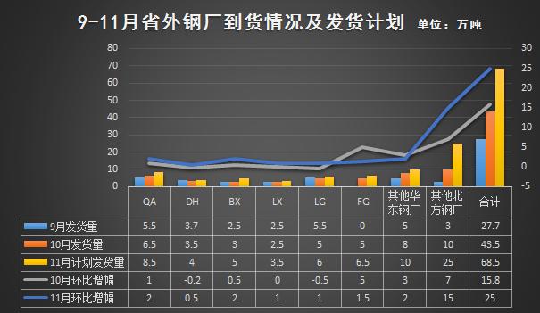 看11月广东建材到货几多_钢板加工网