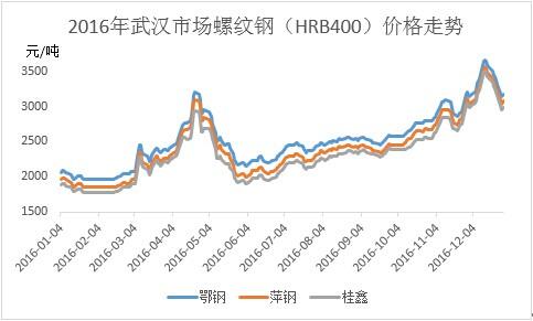 正文   回顾2016年湖北建筑钢材市场,整体价格表现底部明显上移,走势图片