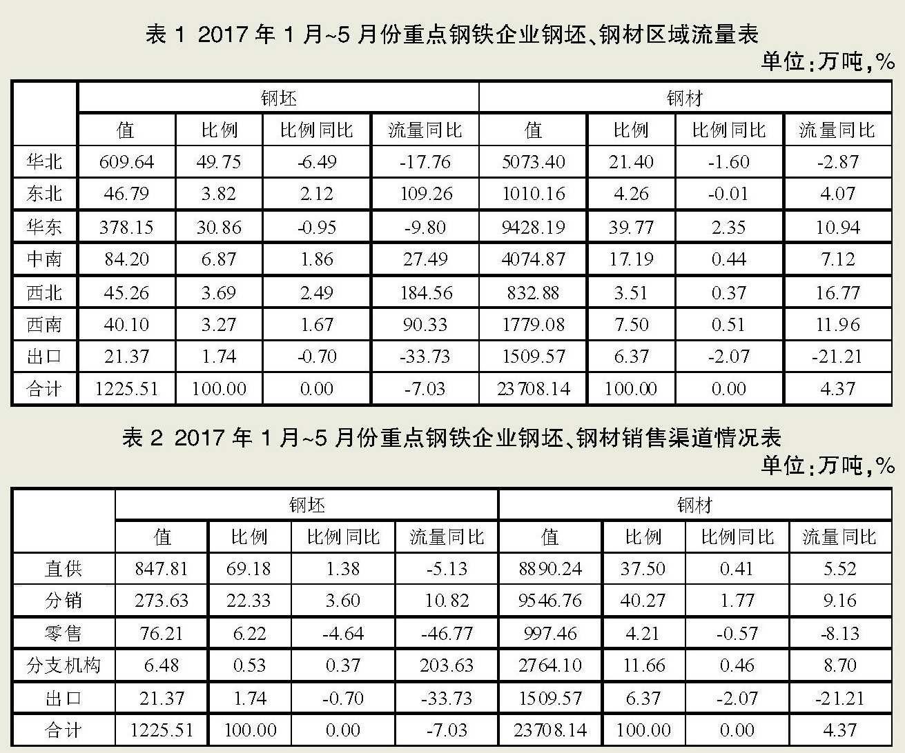 1月~5月份重点钢铁企业钢材营销统计分析
