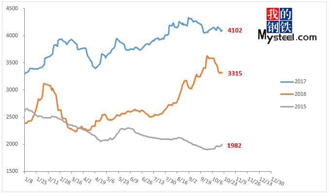 建筑钢材价格走势分析  1  现货价格依然偏高 冬储时间不断延后 根据图片