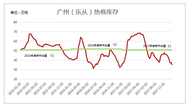 mysteel: 广东热卷2017年市场回顾及2018年展望图片