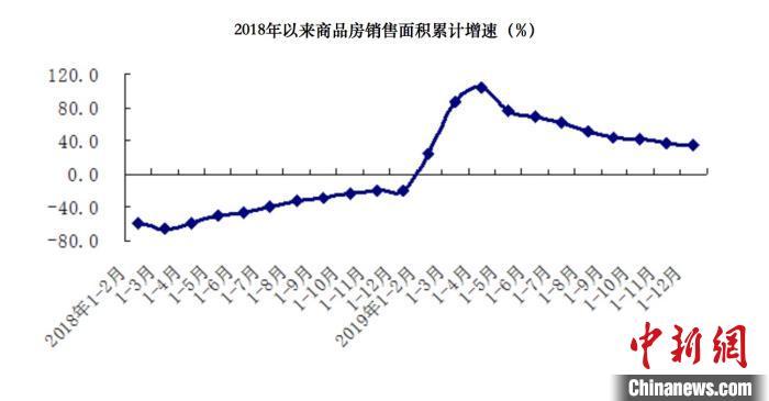 北京重點行業民生領域投資增長快房地產開發投資下降