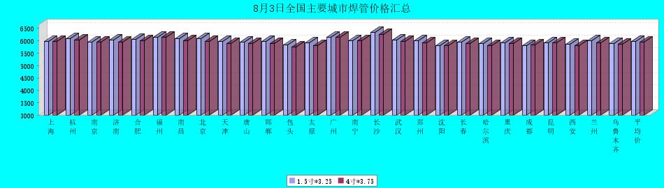 2021年8月3日全国主要城市焊管价格汇总