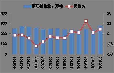 中钢协:4月会员钢铁企业营销概况