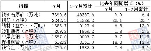 7月我国钢筋产量为2248.5万吨