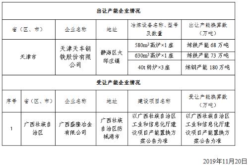 天津天丰钢铁股份有限公司钢铁产能出让公告