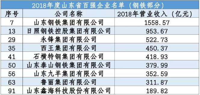 山东百强企业、工业百强企业名单发布