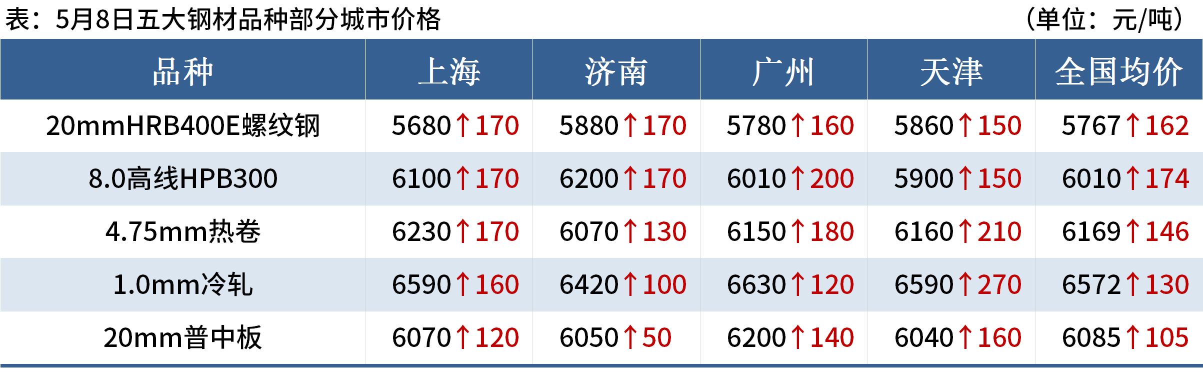Mysteel晚餐:唐山钢坯累涨130,吨钢利润约1200(图4)