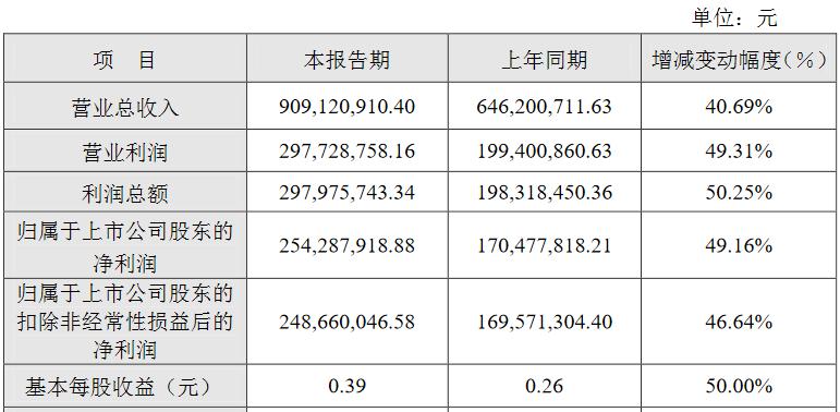 浙江美大:上半年净利2.54亿元,同比增长49.16%