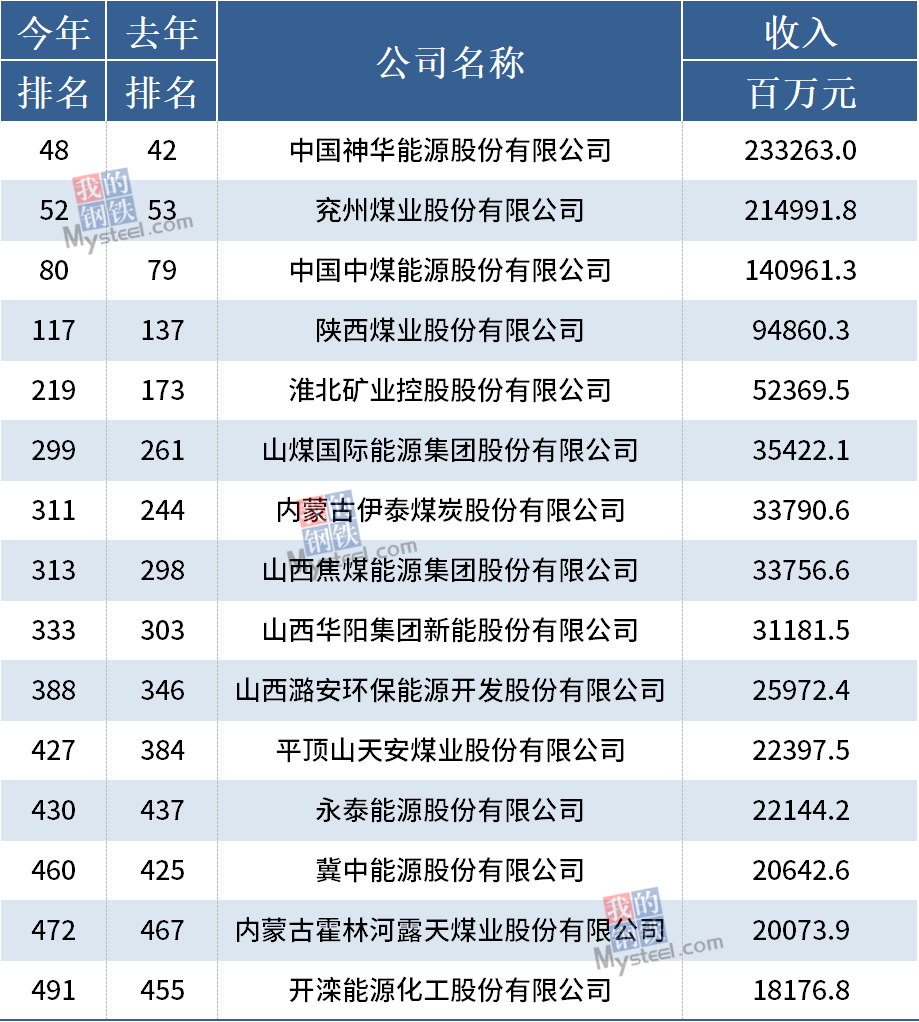 15家上市煤企上榜2021年《财富》中国500强