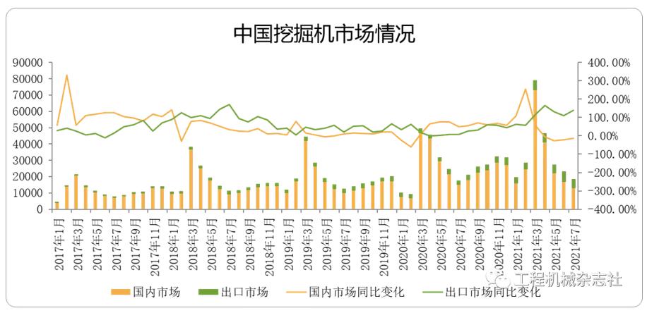 CME:预计7月挖掘机销量1.85万台,同比下降3.19%