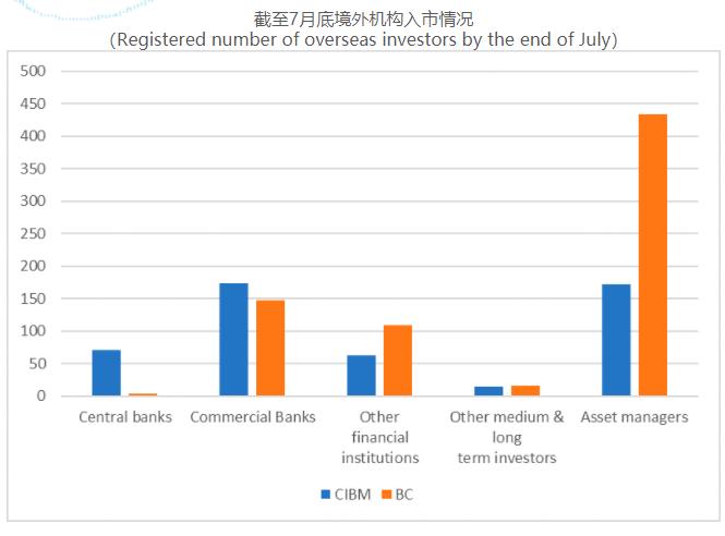外汇交易中心:7月境外机构净买入919亿元中国债券,债券通模式下净买入额环比减少四成