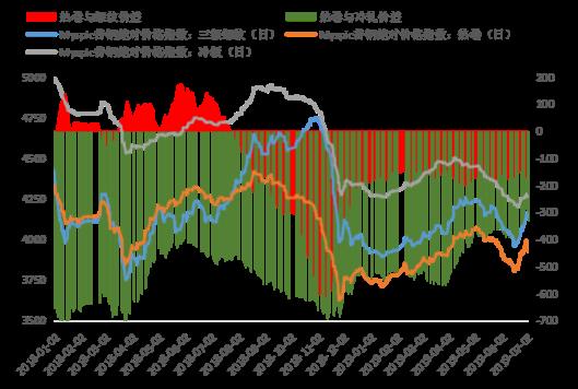 从供需基本面预判热�轧市场下半年走势