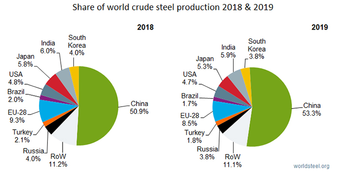 Share of world crude steel production 2018 & 2019