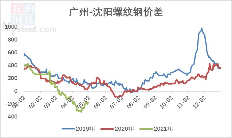 【北材南下】:价格高位运行 南下维持低位(图9)