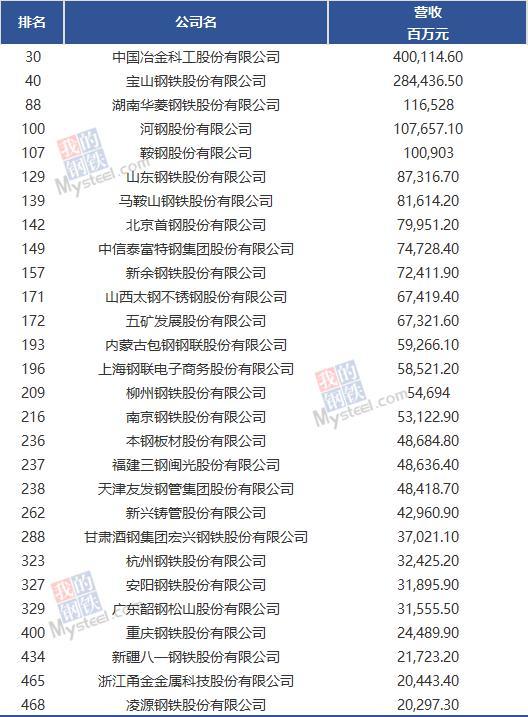 2021年《财富》中国500强揭晓,这些钢铁相关企业上榜!