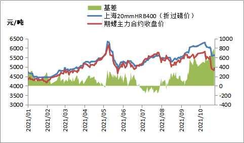 期螺2201合约低开高走 焦炭期货涨逾5%