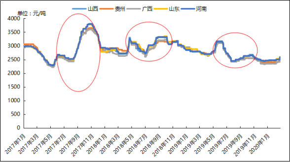 從市場角度剖析氧化鋁能否突破2700節點?