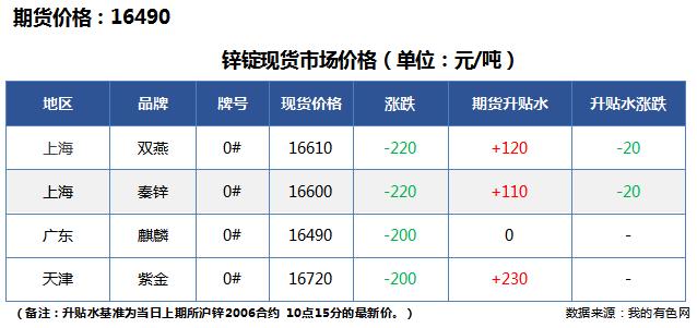 锌合金锭价格_Mymetal:2020年6月10日锌锭对期货升贴水表_我的有色